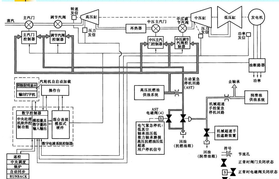 交付验收!航宇智星为某电厂DEH控制系统配套电液伺服阀